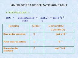 8 units of reaction rate constant