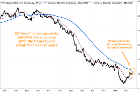 Ge 20 Year Stock Chart Ge Stock Surges After 21 Billion Deal With Danaher But Not