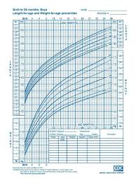 Particular Baby Growth Chart Table Baby Height Chart Canada