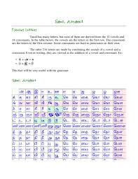 Tamil Vowels And Consonants Chart Tamil Alphabet Sample Free Download