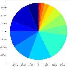 Python Pie Chart How To Turn On The Axes Of The Pie Chart In Python