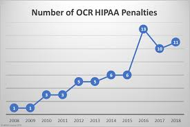What Are The Penalties For Hipaa Violations