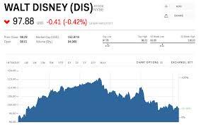 Disney Point Chart 2015 Dis Stock Walt Disney Stock Price Today Markets Insider