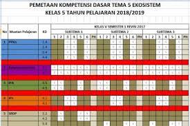 Please note, this vector is formatted as.cdr /.ai. Pemetaan Kd Kelas 5 K13 Tahun Ajaran 2018 2019 Sekolahdasar Net
