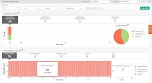 Vulnerability Chart Security Dashboard Documentation For Truesight