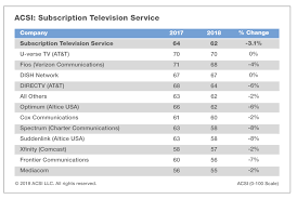 Cable Providers Comparison Chart Cable Companies Like Comcast Frontier Among Most Hated By