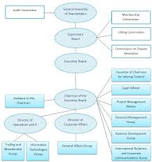 File Organizational Chart Of Baku Stock Exchange Bse Png
