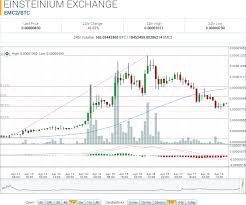Einsteinium Market Report Emc2 Btc Soars To All Time High