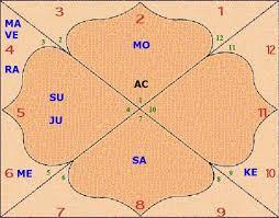 Free Birth Chart East Indian Style Krishnas Birth Chart Vedicstore Com