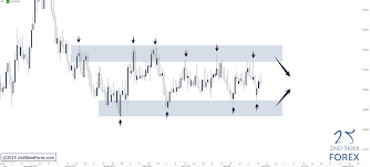 Lt Technical Chart Eurcad Lt Corrective Structure Still In Play Daily Chart