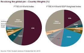 Re Slicing The Global Pie Ftse Gdp Weighted Index Series