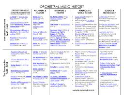 Orchestral Music History Timeline Chart