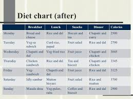 Balanced Diet Chart Ppt The Best Healthy Breakfast Lunch And Dinner Chart The Best