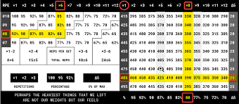 Usapl Attempt Chart Loading Chart Powerlifting