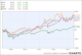 Rai Stock Price Chart Reynolds American Inc Rai Lorillard Inc Lo Altria