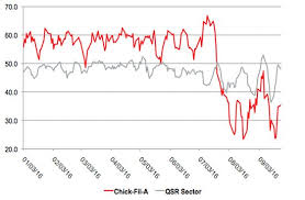 Chick Fil A Chart Chick Fil A Staging Comeback After July Remarks Yougov