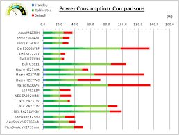 Led Tv Power Consumption Chart Lg Ips231p Review Tftcentral