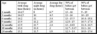 How Much Sleep Infant Chart Average Is Not What Your Baby Needs My Mommy Manual For