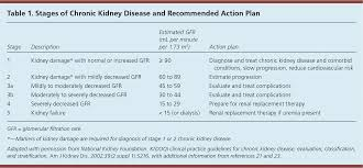 Ckd Classification Chart Chronic Kidney Disease Detection And Evaluation American