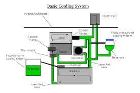 cooling lubrication learn about engine cooling and lubrication water cooled systems