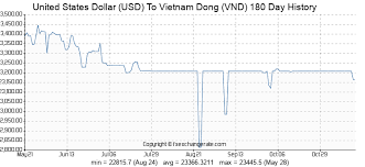 Vnd To Usd Chart 82 Usd United States Dollar Usd To Vietnam Dong Vnd