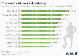 Athletic Food Chart Chart The Worlds Highest Paid Athletes Statista