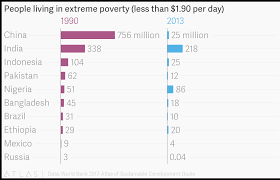 Million Day Chart People Living In Extreme Poverty Less Than 1 90 Per Day