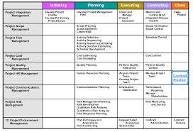 Pmbok 5 Process Groups Diagram Pmbok_process_matrix Je