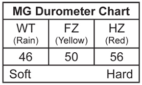 Kart Tire Durometer Chart Mg Red 10x4 60 5 Hzi Mg Tires Tires Tires Tools