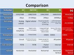 1g 2g 3g 4g 5g Comparison Chart 1g Vs 2g Vs 3g Vs 4g Vs Lte 2004 Mercedes Benz Cl Class