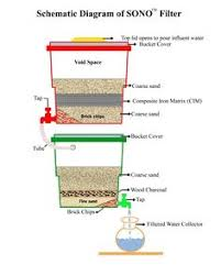 water filter diagram. Schematic Diagram Of The Two-bucket Filter. Water Filter I