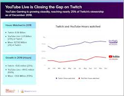 Twitch Growth Chart Streaming In 2018 The State Of The Stream Streamelements