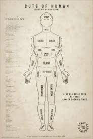 Human Meat Cuts Chart First If It Has Not Already Been Dressed Prepare The