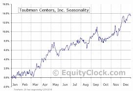 Tco Chart Taubman Centers Inc Nyse Tco Seasonal Chart Equity Clock