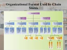 Retail Store Org Chart Organization Structure In Departmental Store Essay Sample