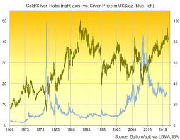 Silver Chart Uk Gold And Silver Etfs Driving Prices As Uk Court Finds