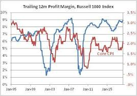 Corporate Profit Margins Chart Inflation And Corporate Margins E Piphany