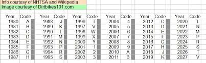 10th Digit Vin Number Chart 10 Digit Vin Chart Vin Identification Chart General Motors