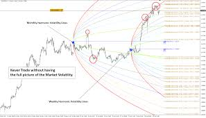 Value Chart Indicator Mt5 Double Harmonic Volatility Indicator For Mt5 Been Released