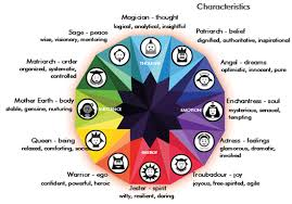 Pin By Lilith Louise On Archetypes Archetypes Brand
