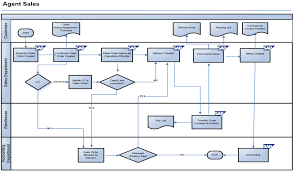 Sap Sales Order Process Flow Chart Sap Sd Blueprint Direct Sales Process Scenario With Flow