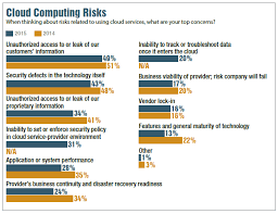 Maybank Organisation Chart 2016 Top 5 Risks Of Cloud Computing