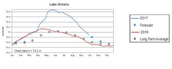 Understanding Water Levels In The Great Lakes Topmast