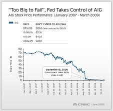 Aig Stock Quote By The Numbers datareleases frominternationaldesk 53