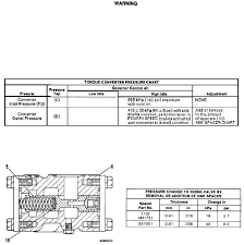 Torque Converter Pressure Chart