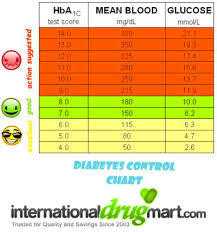 diabetic blood sugar chart sugar levels diabetes chart the diabetics blog