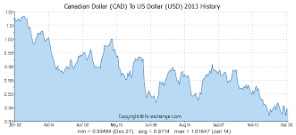 Canadian Dollar Cad To Us Dollar Usd History Foreign