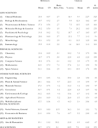 Table 2 From References Made And Citations Received By Scientific
