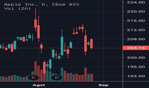 Harga Dan Chart Saham Aapl Tradingview