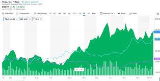Tesla Stock Tsla Rallies Again Amid Successful Model 3